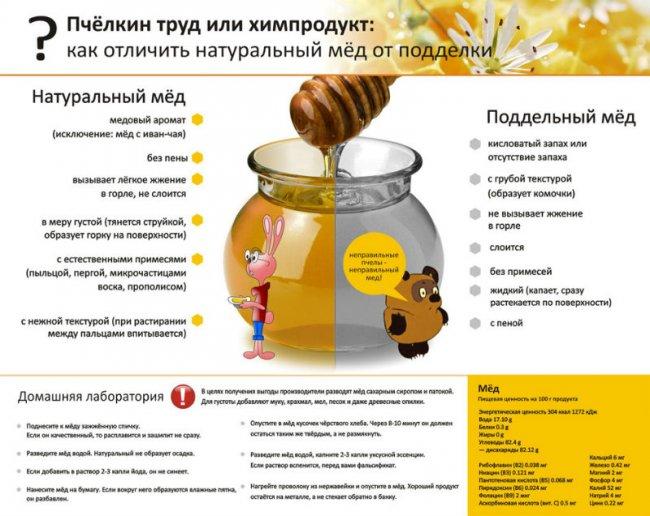 Как проверить качество меда в домашних условиях йодом